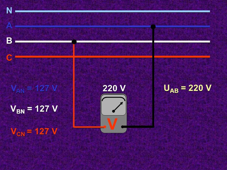 127 V V N N A A B B C C V AN = 127 V V BN = 127 V V CN = 127 V