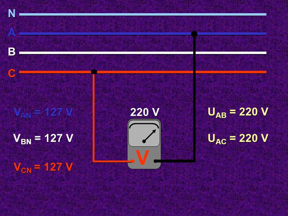 220 V V N N A A B B C C V AN = 127 V V BN = 127 V V CN = 127 V U AB = 220 V