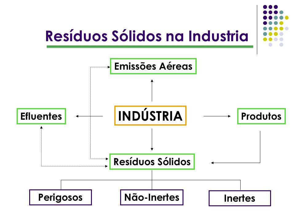INDÚSTRIA Emissões Aéreas Resíduos Sólidos ProdutosEfluentes Não-InertesPerigosos Inertes Resíduos Sólidos na Industria