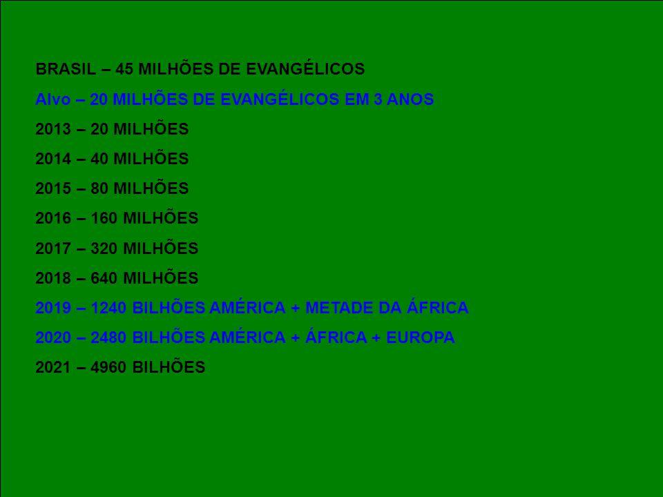 BRASIL – 45 MILHÕES DE EVANGÉLICOS Alvo – 20 MILHÕES DE EVANGÉLICOS EM 3 ANOS 2013 – 20 MILHÕES 2014 – 40 MILHÕES 2015 – 80 MILHÕES 2016 – 160 MILHÕES 2017 – 320 MILHÕES 2018 – 640 MILHÕES 2019 – 1240 BILHÕES AMÉRICA + METADE DA ÁFRICA 2020 – 2480 BILHÕES AMÉRICA + ÁFRICA + EUROPA 2021 – 4960 BILHÕES 2022 – VOLTA DE CRISTO BRASIL – 45 MILHÕES DE EVANGÉLICOS Alvo – 20 MILHÕES DE EVANGÉLICOS EM 3 ANOS 2013 – 20 MILHÕES 2014 – 40 MILHÕES 2015 – 80 MILHÕES 2016 – 160 MILHÕES 2017 – 320 MILHÕES 2018 – 640 MILHÕES 2019 – 1240 BILHÕES AMÉRICA + METADE DA ÁFRICA 2020 – 2480 BILHÕES AMÉRICA + ÁFRICA + EUROPA 2021 – 4960 BILHÕES 2022 – VOLTA DE CRISTO
