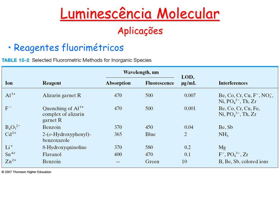 Luminescência Molecular Aplicações Reagentes fluorimétricos