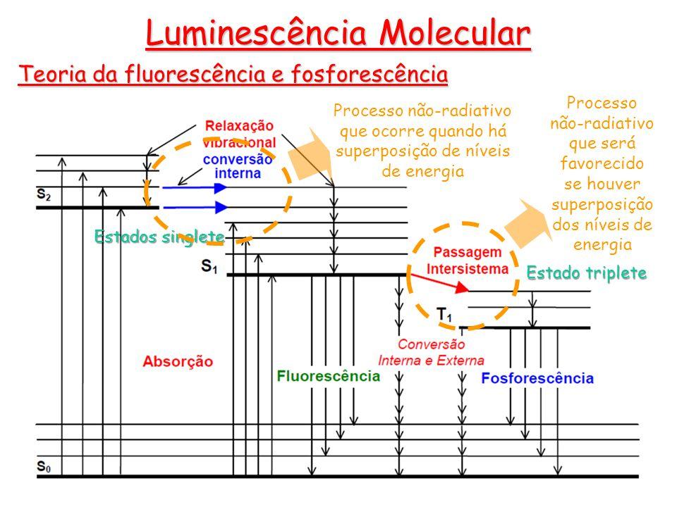 Teoria da fluorescência e fosforescência Luminescência Molecular Processo não-radiativo que será favorecido se houver superposição dos níveis de energia Estado triplete Estados singlete Processo não-radiativo que ocorre quando há superposição de níveis de energia