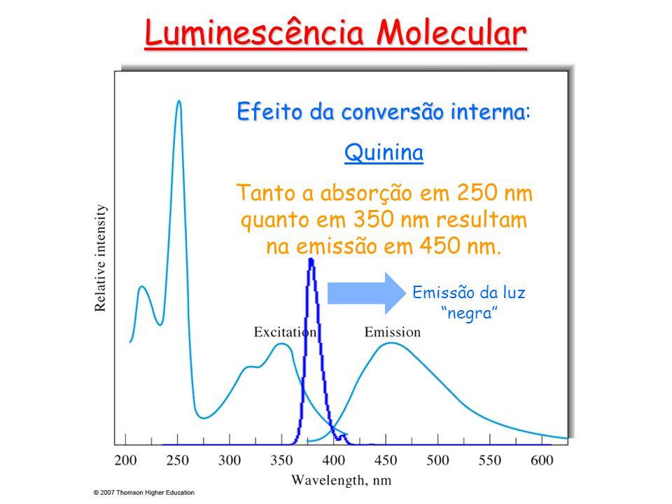 Luminescência Molecular Efeito da conversão interna Efeito da conversão interna: Quinina Tanto a absorção em 250 nm quanto em 350 nm resultam na emissão em 450 nm.