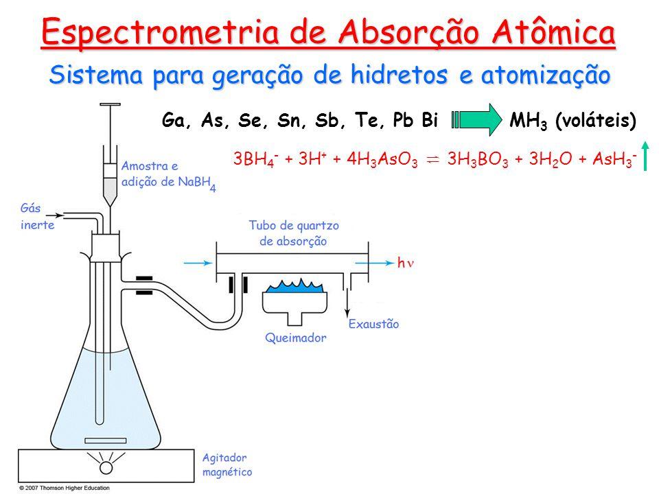 Sistema para geração de hidretos e atomização Espectrometria de Absorção Atômica Ga, As, Se, Sn, Sb, Te, Pb Bi MH 3 (voláteis) 3BH 4 - + 3H + + 4H 3 A
