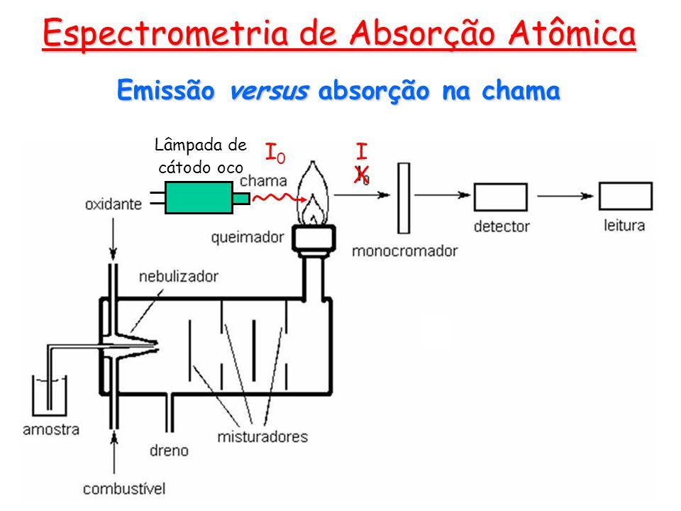Espectrometria de Absorção Atômica Lâmpada de cátodo oco I0I0 I X Emissão versus absorção na chama
