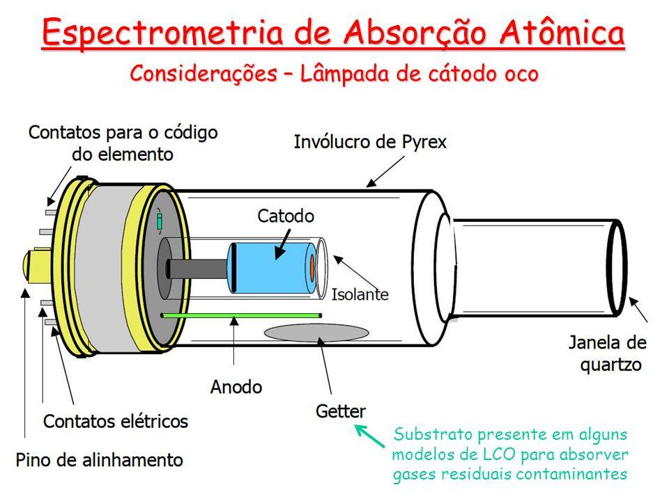 Considerações – Lâmpada de cátodo oco Espectrometria de Absorção Atômica Substrato presente em alguns modelos de LCO para absorver gases residuais con