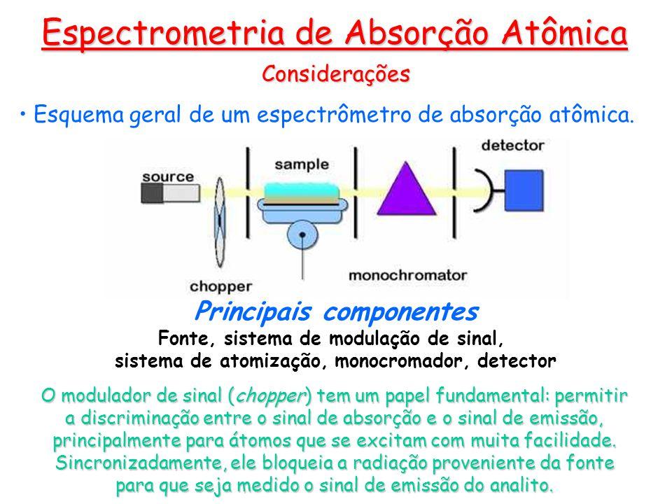 Considerações Esquema geral de um espectrômetro de absorção atômica. Espectrometria de Absorção Atômica Principais componentes Fonte, sistema de modul