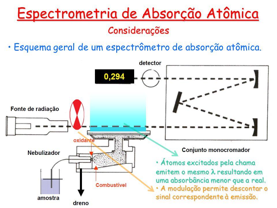 Considerações Esquema geral de um espectrômetro de absorção atômica. Espectrometria de Absorção Atômica Átomos excitados pela chama emitem o mesmo res