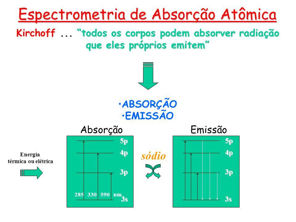 3s 3p 4p 5p Energia térmica ou elétrica 3s 3p 4p 5p 285 330 590 nm AbsorçãoEmissão sódio todos os corpos podem absorver radiação que eles próprios emi