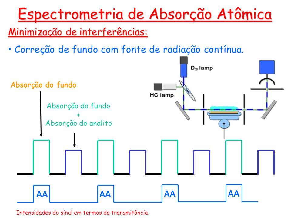 Minimização de interferências: Correção de fundo com fonte de radiação contínua. Espectrometria de Absorção Atômica Absorção do fundo + Absorção do an