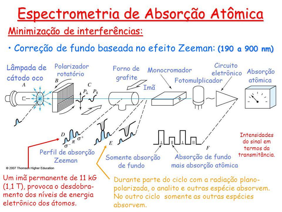 Espectrometria de Absorção Atômica Um imã permanente de 11 kG (1,1 T), provoca o desdobra- mento dos níveis de energia eletrônico dos átomos. Durante