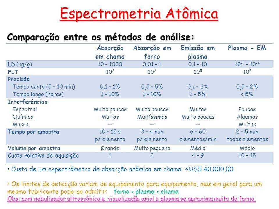 Comparação entre os métodos de análise: Espectrometria Atômica Absorção em chama Absorção em forno Emissão em plasma Plasma - EM LD (ng/g)10 – 10000,0