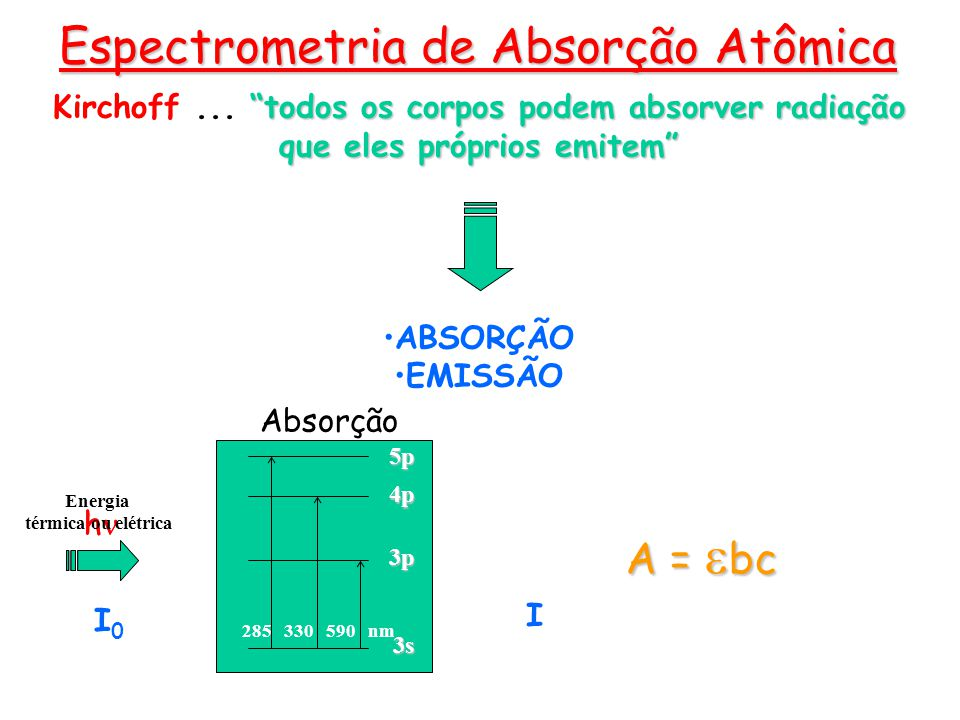 Espectrometria de Absorção Atômica Moléculas gasosas átomos Íons Aerossol Sólido/Gás Spray Líquido/Gás Solução Problema moléculas excitados átomosexcitados íons excitados nebulizaçãoDessolvatação dissociaçãoionização volatilização X X X É justamente pelo fato apresentado por Boltzmann, que existem mais átomos no estado fundamental que no estado excitado, que a técnica de Absorção Atômica funciona.