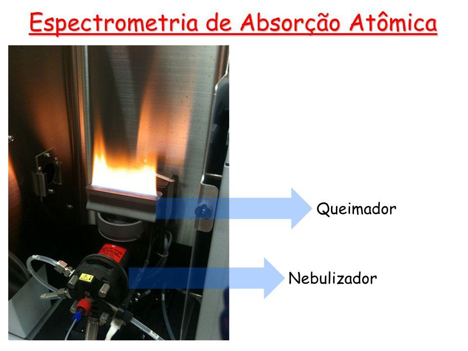 Espectrometria de Absorção Atômica Amostra é inserida em um tubo de grafite, aquecido eletricamente Maior tempo de residência do vapor atômico Maior sensibilidade Pequenos volumes de amostra Amostras sólidas Forno de grafite Vaporizador eletrotérmico