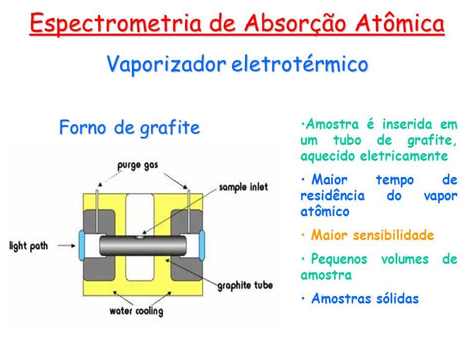 Espectrometria de Absorção Atômica Amostra é inserida em um tubo de grafite, aquecido eletricamente Maior tempo de residência do vapor atômico Maior s
