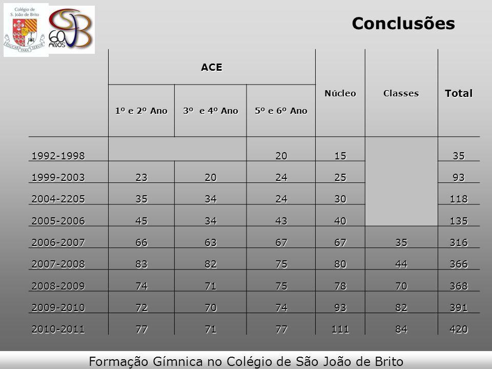 ConclusõesACENúcleoClassesTotal 1º e 2º Ano 3º e 4º Ano 5º e 6º Ano 1992-1998201535 1999-20032320242593 2004-220535342430118 2005-200645344340135 2006