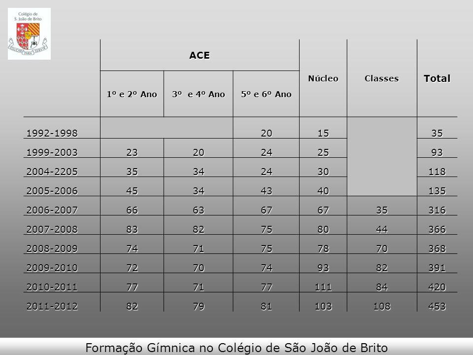 Formação Gímnica no Colégio de São João de BritoACENúcleoClassesTotal 1º e 2º Ano 3º e 4º Ano 5º e 6º Ano 1992-1998201535 1999-20032320242593 2004-220