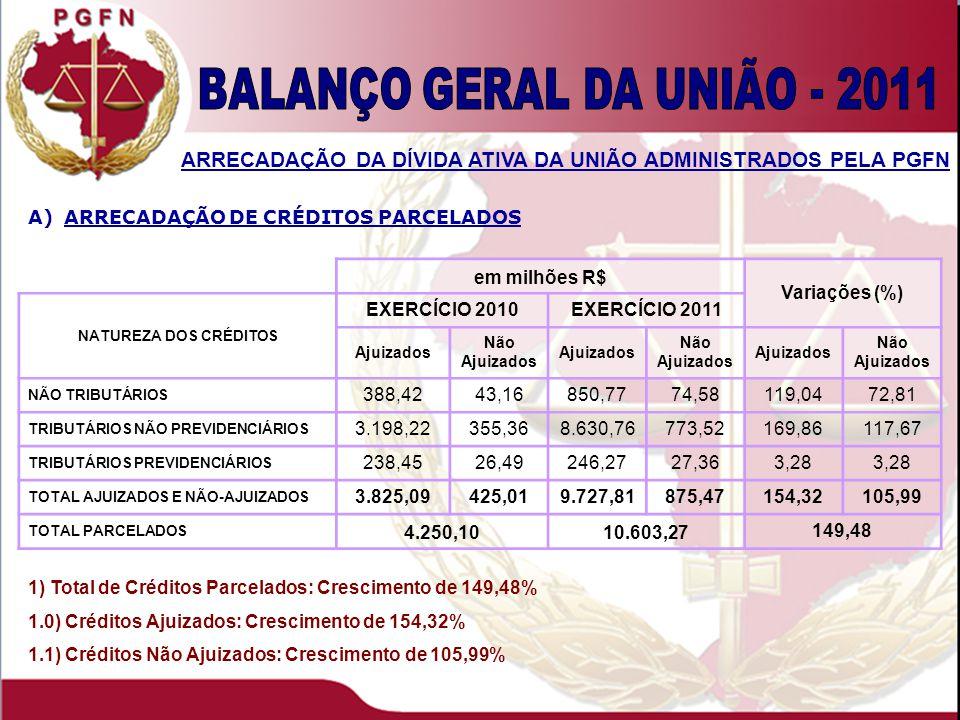 1) Total de Créditos Parcelados: Crescimento de 149,48% 1.0) Créditos Ajuizados: Crescimento de 154,32% 1.1) Créditos Não Ajuizados: Crescimento de 105,99% ARRECADAÇÃO DA DÍVIDA ATIVA DA UNIÃO ADMINISTRADOS PELA PGFN A)ARRECADAÇÃO DE CRÉDITOS PARCELADOS em milhões R$ Variações (%) NATUREZA DOS CRÉDITOS EXERCÍCIO 2010EXERCÍCIO 2011 Ajuizados Não Ajuizados Ajuizados Não Ajuizados Ajuizados Não Ajuizados NÃO TRIBUTÁRIOS 388,4243,16850,7774,58119,0472,81 TRIBUTÁRIOS NÃO PREVIDENCIÁRIOS 3.198,22355,368.630,76773,52169,86117,67 TRIBUTÁRIOS PREVIDENCIÁRIOS 238,4526,49246,2727,363,28 TOTAL AJUIZADOS E NÃO-AJUIZADOS 3.825,09425,019.727,81875,47154,32105,99 TOTAL PARCELADOS 4.250,1010.603,27 149,48