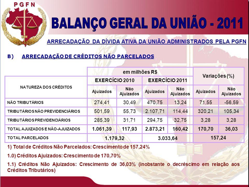 1) Total de Créditos Parcelados: Decréscimo de 10,06% 1.0) Créditos Ajuizados: Decréscimo de 11,39% 1.1) Créditos Não Ajuizados: Crescimento de 0,22% ESTOQUE DA DÍVIDA ATIVA DA UNIÃO ADMINISTRADOS PELA PGFN A)ESTOQUE DE CRÉDITOS PARCELADOS em bilhões R$ Variações (%) NATUREZA DOS CRÉDITOS EXERCÍCIO 2010EXERCÍCIO 2011 Ajuizados Não Ajuizados Ajuizados Não Ajuizados Ajuizados Não Ajuizados NÃO TRIBUTÁRIOS 5,900,735,500,76-6,654,07 TRIBUTÁRIOS NÃO PREVIDENCIÁRIOS 112,2412,7098,0912,37-12,60-2,61 TRIBUTÁRIOS PREVIDENCIÁRIOS 4,192,314,802,6514,50 TOTAL AJUIZADOS E NÃO-AJUIZADOS 122,3215,75108,3915,78-11,390,22 TOTAL PARCELADOS 138,07124,18 -10,06