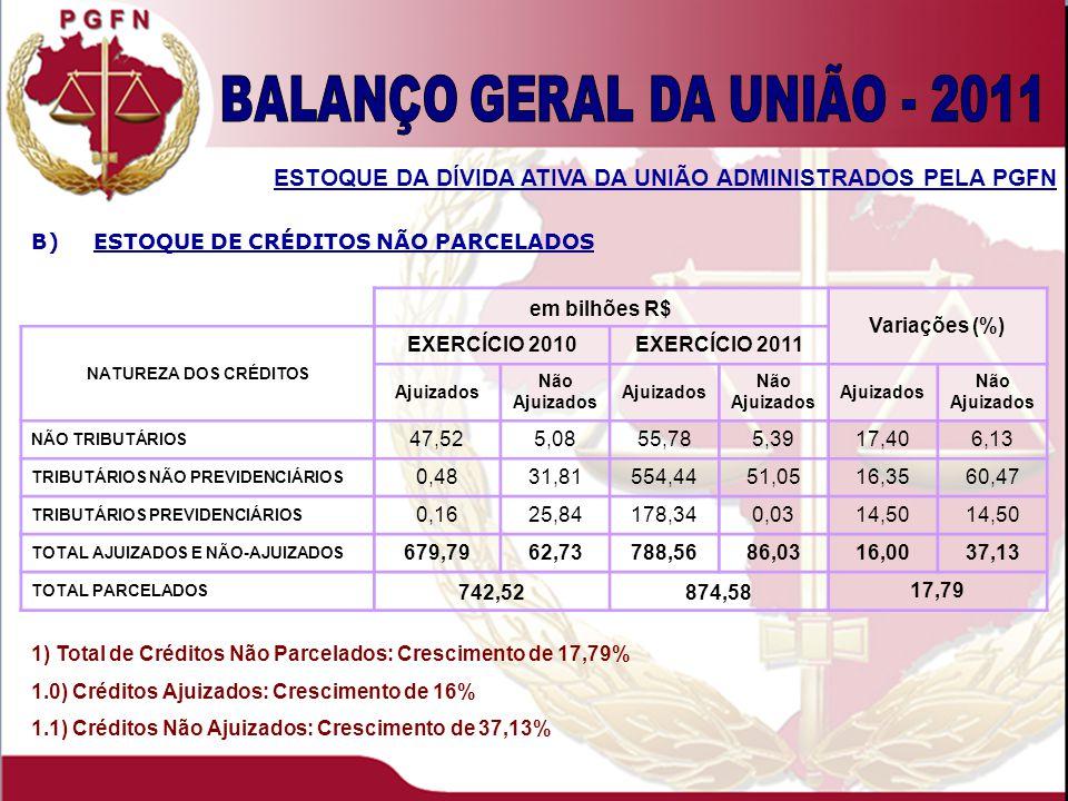 1) Total de Créditos Não Parcelados: Crescimento de 17,79% 1.0) Créditos Ajuizados: Crescimento de 16% 1.1) Créditos Não Ajuizados: Crescimento de 37,13% ESTOQUE DA DÍVIDA ATIVA DA UNIÃO ADMINISTRADOS PELA PGFN B)ESTOQUE DE CRÉDITOS NÃO PARCELADOS em bilhões R$ Variações (%) NATUREZA DOS CRÉDITOS EXERCÍCIO 2010EXERCÍCIO 2011 Ajuizados Não Ajuizados Ajuizados Não Ajuizados Ajuizados Não Ajuizados NÃO TRIBUTÁRIOS 47,525,0855,785,3917,406,13 TRIBUTÁRIOS NÃO PREVIDENCIÁRIOS 0,4831,81554,4451,0516,3560,47 TRIBUTÁRIOS PREVIDENCIÁRIOS 0,1625,84178,340,0314,50 TOTAL AJUIZADOS E NÃO-AJUIZADOS 679,7962,73788,5686,0316,0037,13 TOTAL PARCELADOS 742,52874,58 17,79