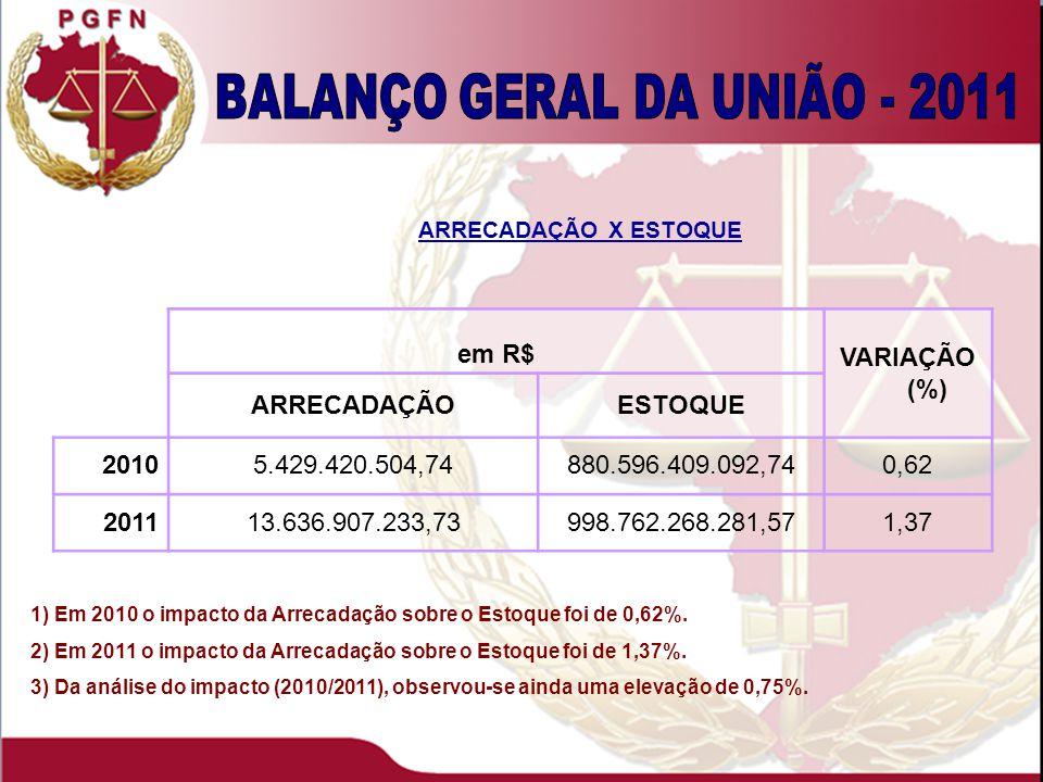 1) Em 2010 o impacto da Arrecadação sobre o Estoque foi de 0,62%.