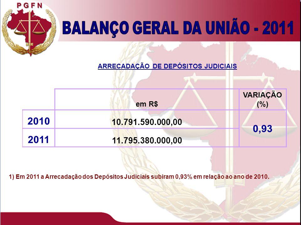 1) Em 2011 a Arrecadação dos Depósitos Judiciais subiram 0,93% em relação ao ano de 2010.