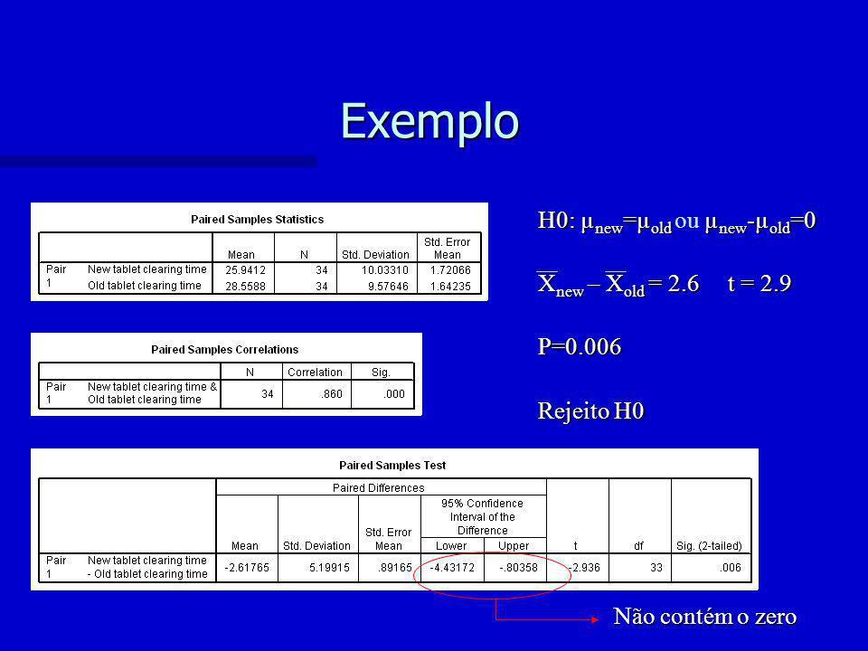 Exemplo H0: µ new =µ old µ new -µ old =0 H0: µ new =µ old ou µ new -µ old =0 X new – X old = 2.6 t = 2.9 P=0.006 Rejeito H0 Não contém o zero