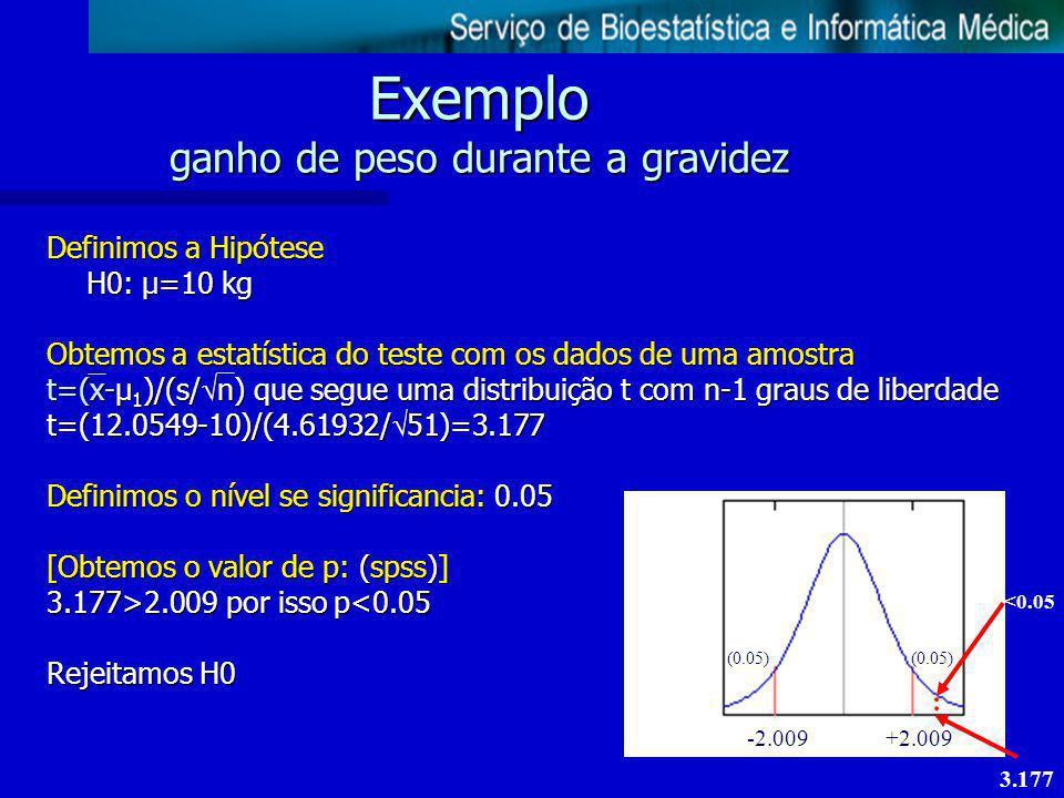 Exemplo ganho de peso durante a gravidez Definimos a Hipótese H0: µ=10 kg Obtemos a estatística do teste com os dados de uma amostra t=(x-µ 1 )/(s/ n)