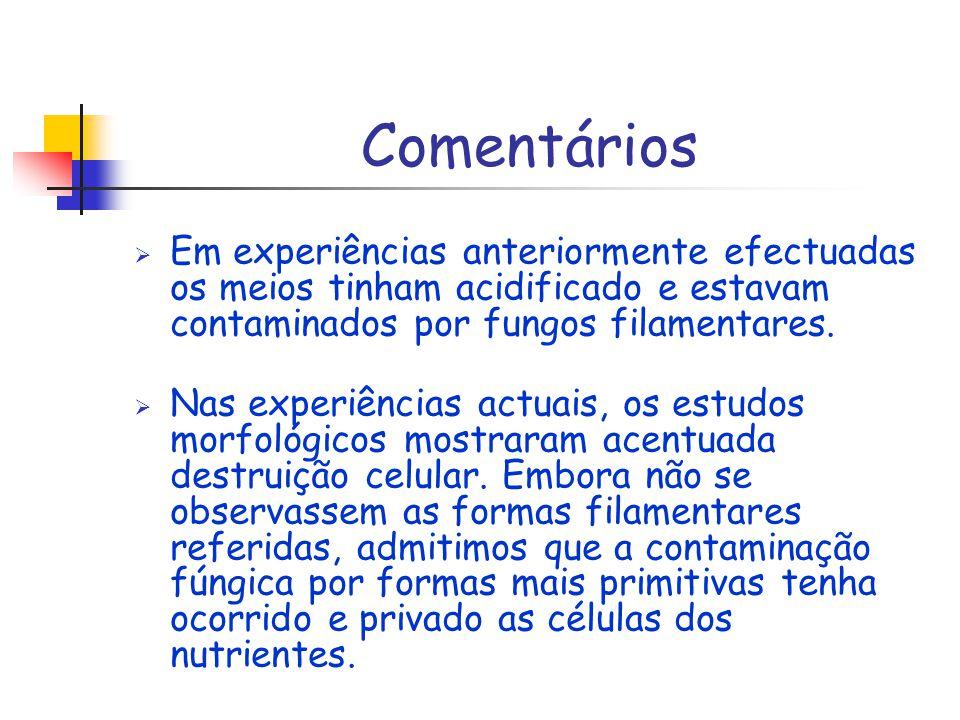 Comentários Em experiências anteriormente efectuadas os meios tinham acidificado e estavam contaminados por fungos filamentares. Nas experiências actu