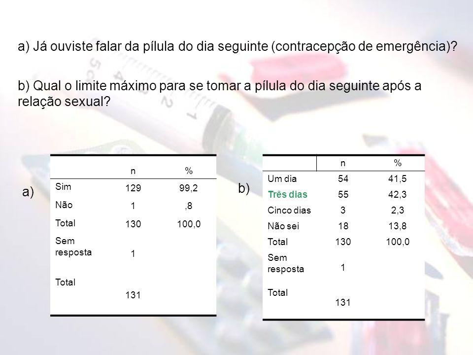 n% Sim 12999,2 Não 1,8 Total 130100,0 Sem resposta 1 Total 131 a) Já ouviste falar da pílula do dia seguinte (contracepção de emergência).