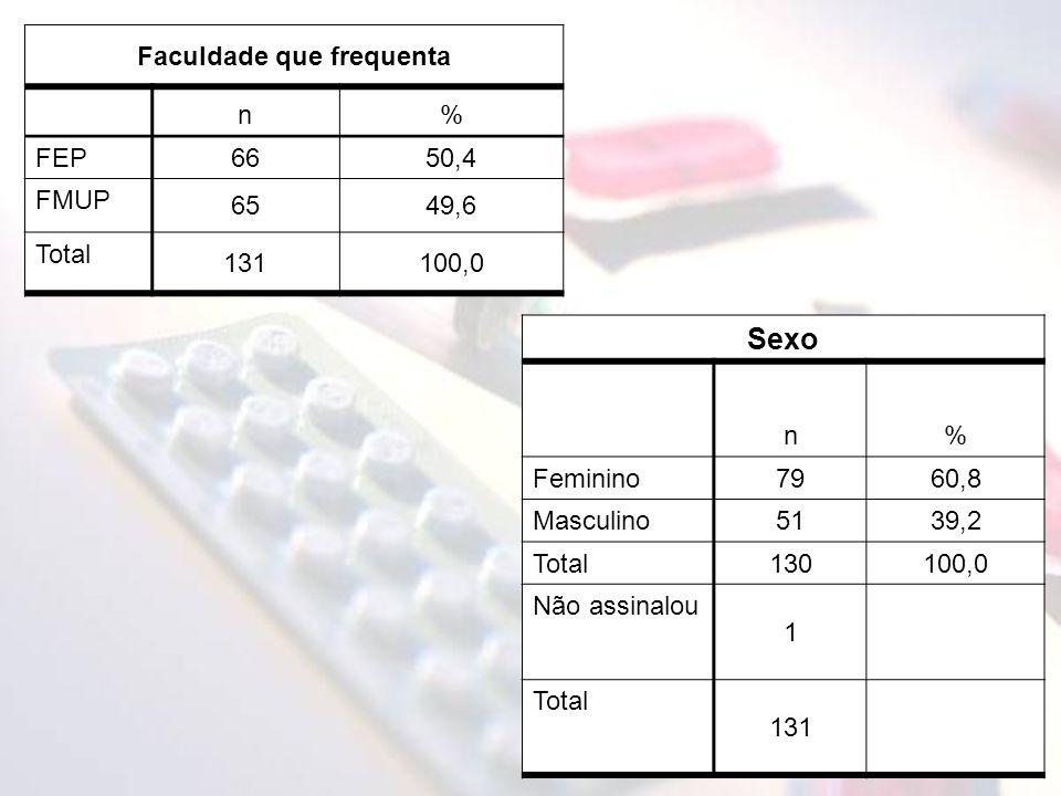 Faculdade que frequenta n% FEP 6650,4 FMUP 6549,6 Total 131100,0 Sexo n% Feminino7960,8 Masculino5139,2 Total130100,0 Não assinalou 1 Total 131