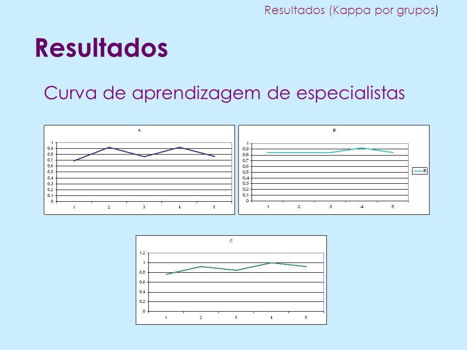 Resultados Curva de aprendizagem de especialistas Resultados (Kappa por grupos)