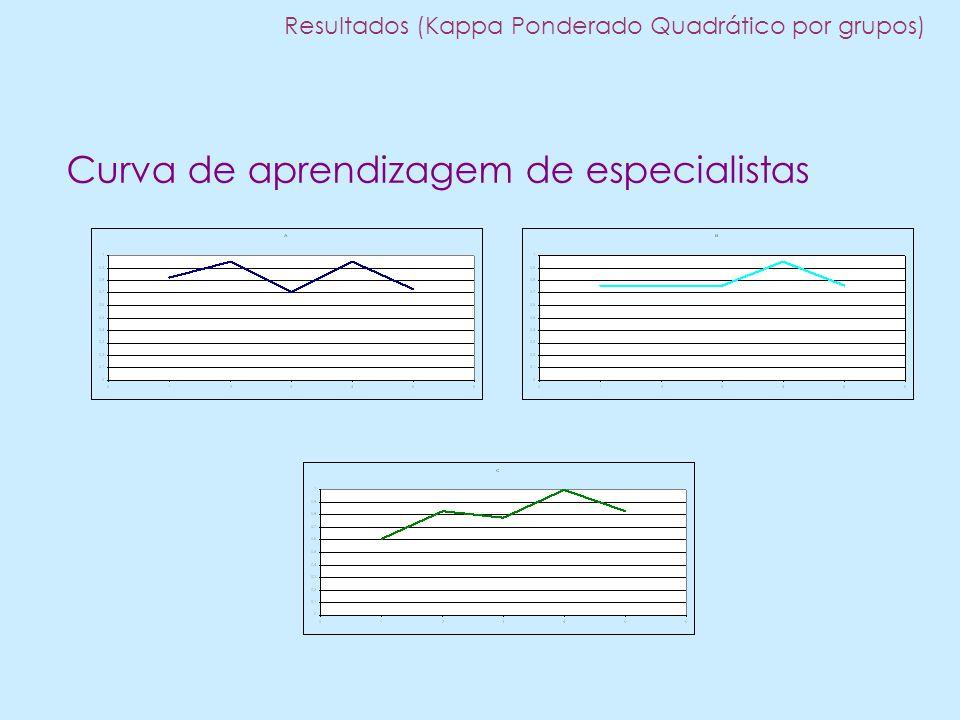 Curva de aprendizagem de especialistas Resultados (Kappa Ponderado Quadrático por grupos)