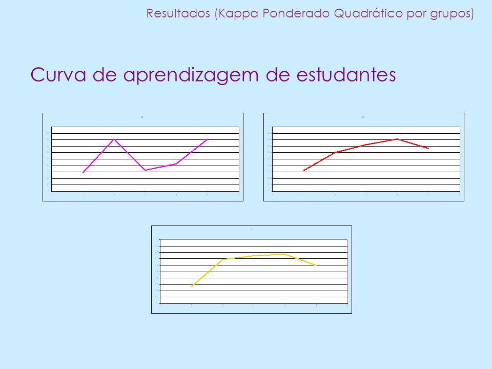 Curva de aprendizagem de estudantes Resultados (Kappa Ponderado Quadrático por grupos)