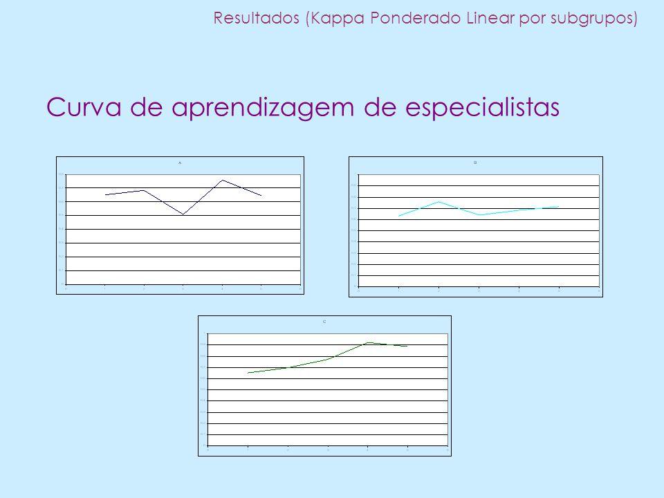 Curva de aprendizagem de especialistas Resultados (Kappa Ponderado Linear por subgrupos)