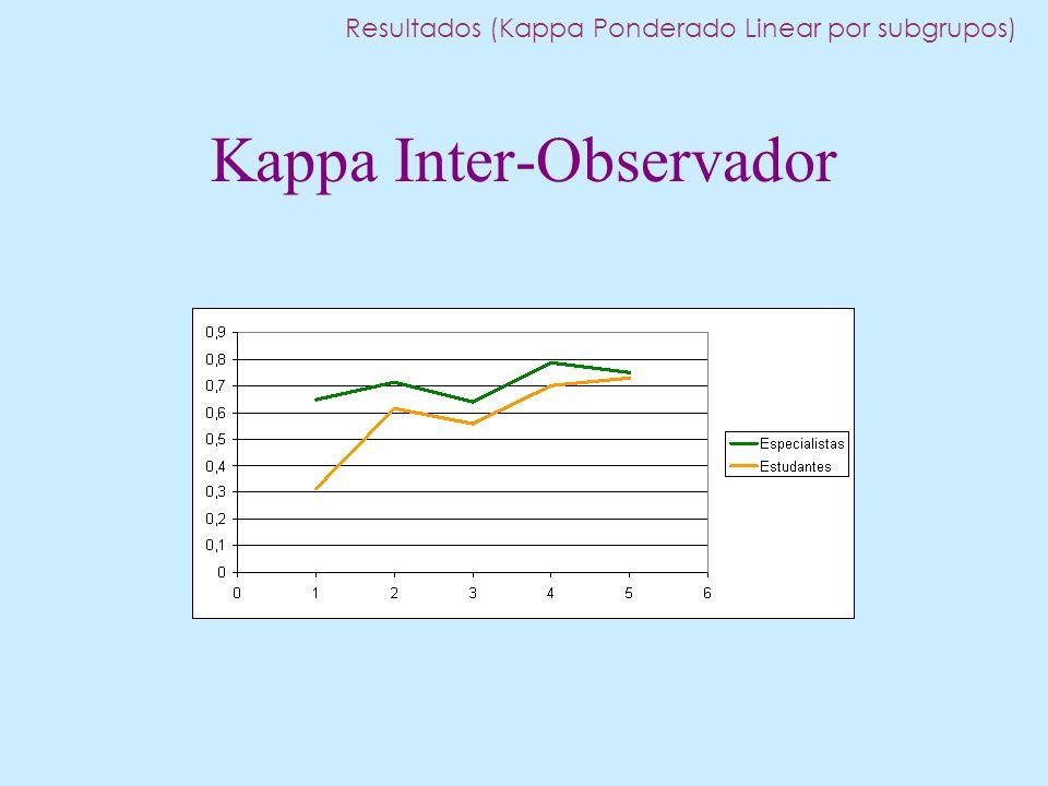 Kappa Inter-Observador Resultados (Kappa Ponderado Linear por subgrupos)