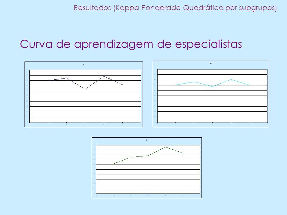 Curva de aprendizagem de especialistas Resultados (Kappa Ponderado Quadrático por subgrupos)