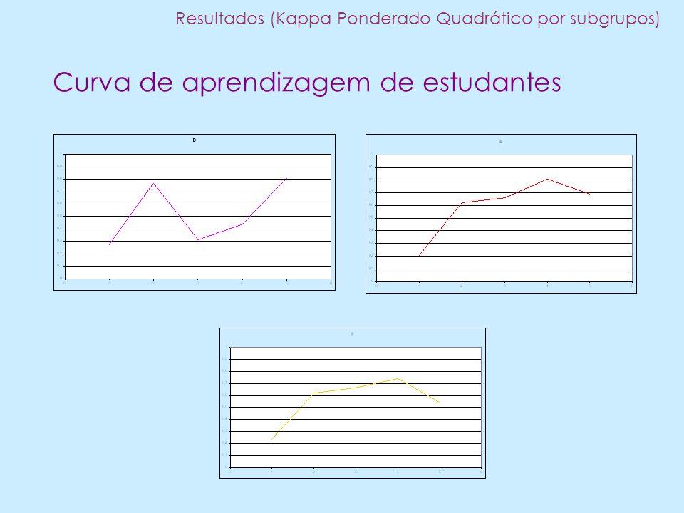 Curva de aprendizagem de estudantes Resultados (Kappa Ponderado Quadrático por subgrupos)