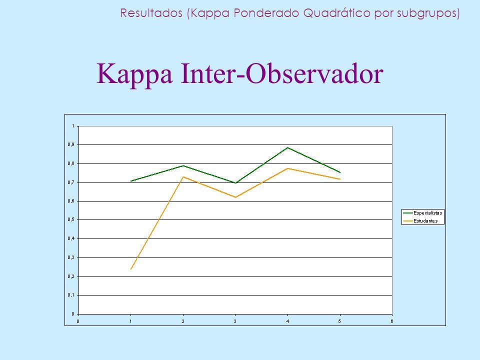 Kappa Inter-Observador Resultados (Kappa Ponderado Quadrático por subgrupos)