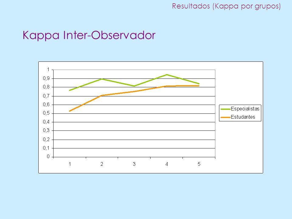 Resultados (Kappa por grupos) Kappa Inter-Observador