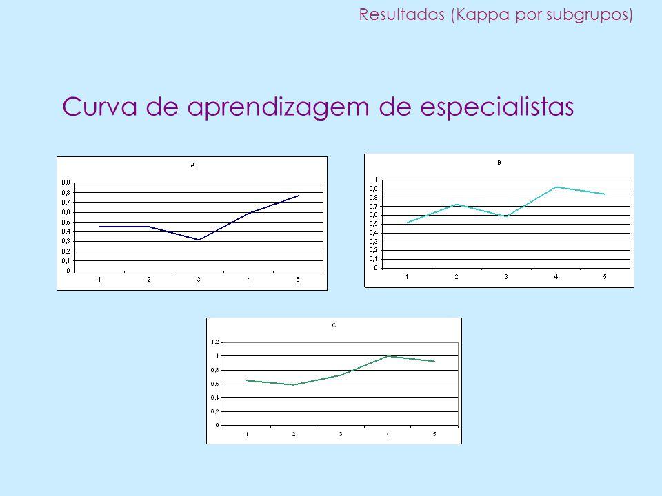 Curva de aprendizagem de especialistas Resultados (Kappa por subgrupos)