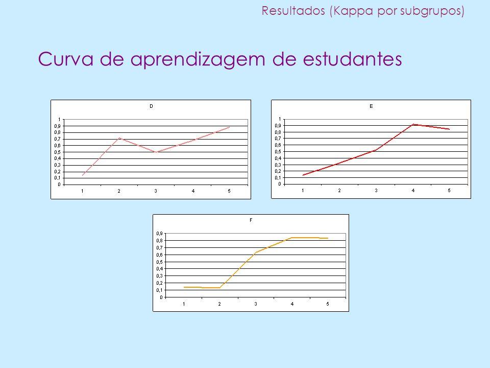 Curva de aprendizagem de estudantes Resultados (Kappa por subgrupos)