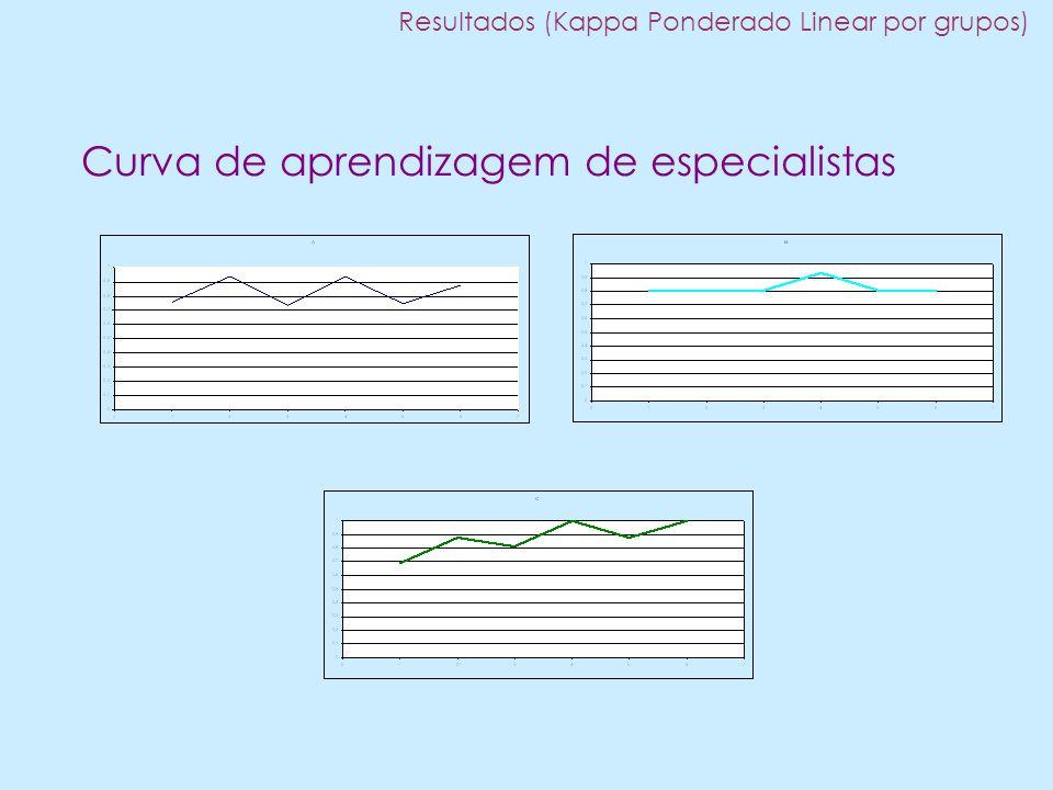 Curva de aprendizagem de especialistas Resultados (Kappa Ponderado Linear por grupos)