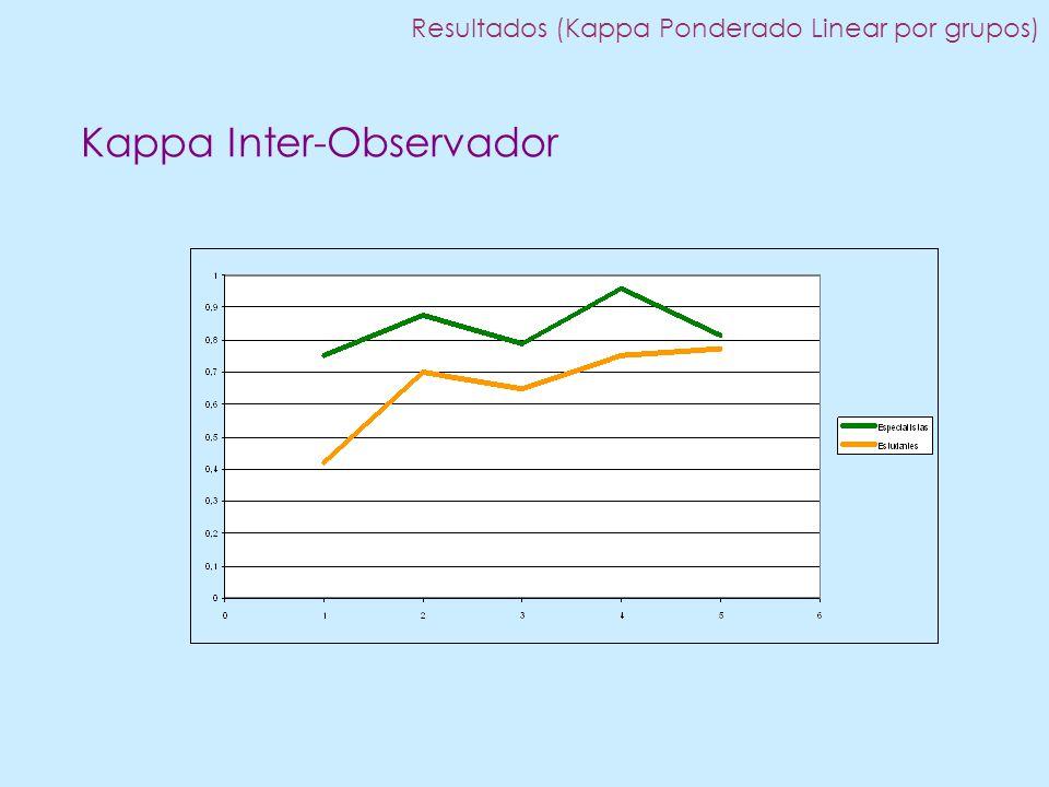 Kappa Inter-Observador Resultados (Kappa Ponderado Linear por grupos)