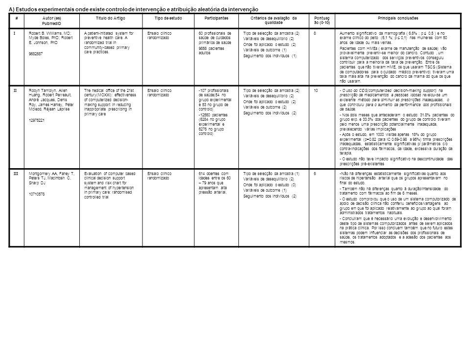 #Autor (es) PubmedID Título do ArtigoTipo de estudoParticipantesCritérios de avaliação da qualidade Pontuaç ão (0-10) Principais conclusões I Robert B