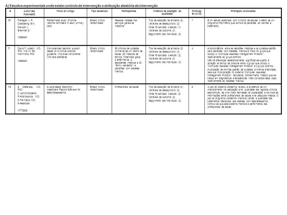 #Autor (es) PubmedID Título do ArtigoTipo de estudoParticipantesCritérios de avaliação da qualidade Pontuaç ão (0-10) Principais conclusões IV Flanaga