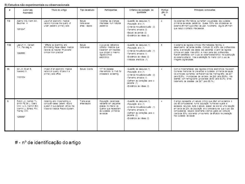 #Autor (es) PubmedID Título do ArtigoTipo de estudoParticipantesCritérios de avaliação da qualidade Pontua ção (0- 6) Principais conclusões VII Adams