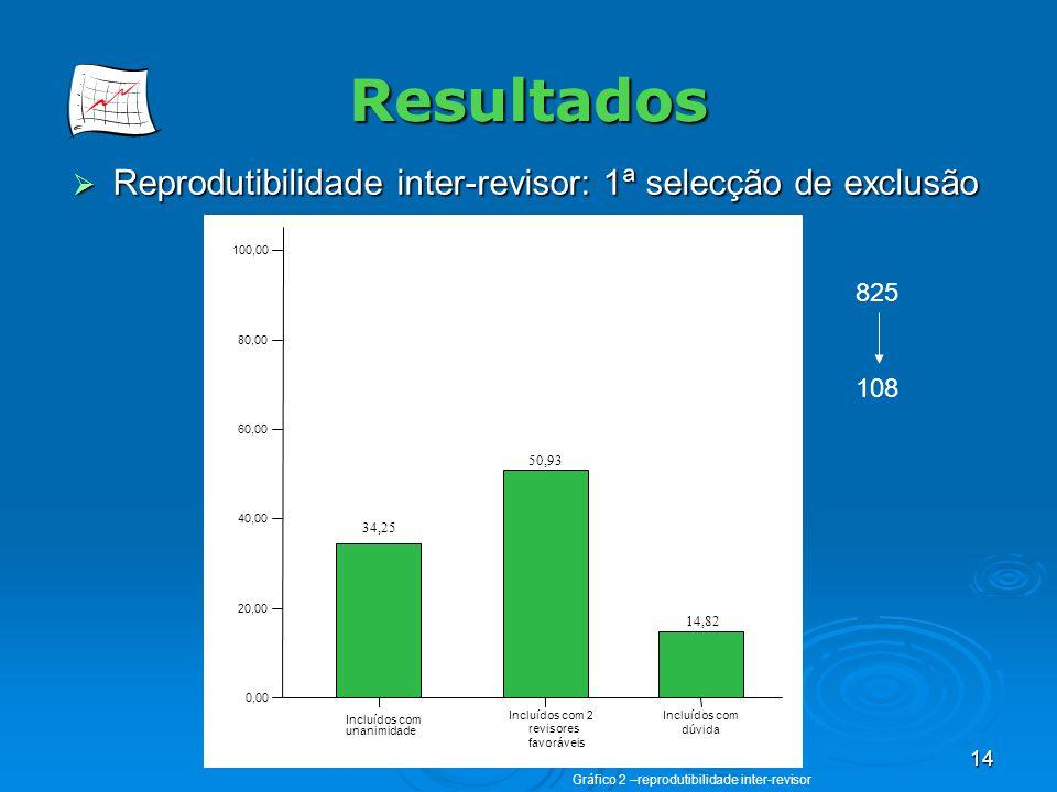 14 Resultados Reprodutibilidade inter-revisor: 1ª selecção de exclusão Reprodutibilidade inter-revisor: 1ª selecção de exclusão % de artigos incluídos