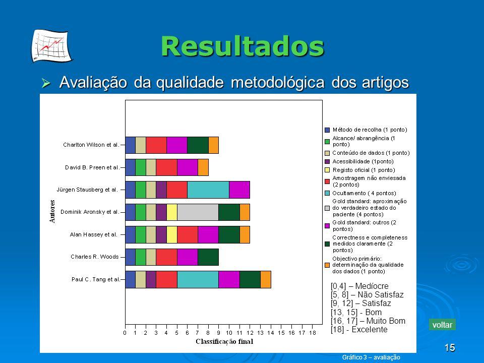 15 Resultados Avaliação da qualidade metodológica dos artigos Avaliação da qualidade metodológica dos artigos voltar [0,4] – Medíocre [5, 8] – Não Sat