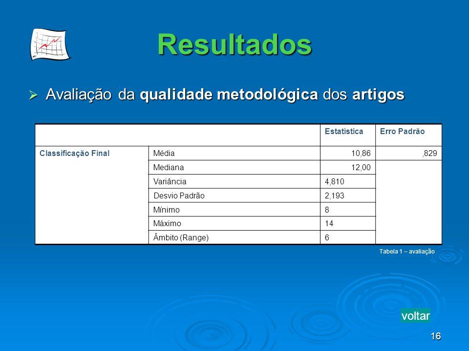 16 Resultados Avaliação da qualidade metodológica dos artigos Avaliação da qualidade metodológica dos artigos EstatísticaErro Padrão Classificação Fin